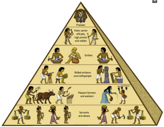 caste system social structure egyptian ancient hierarchy pyramid society culture egypt talesalongtheway history religion august posted