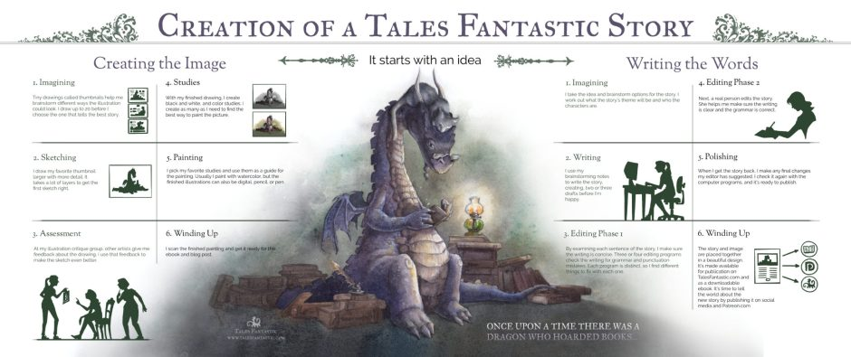 Creation of a Tales Fantastic Story