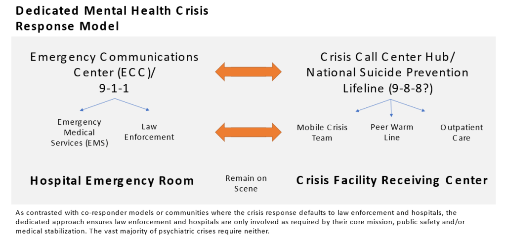 Dedicated Mental Health Crisis Response Model