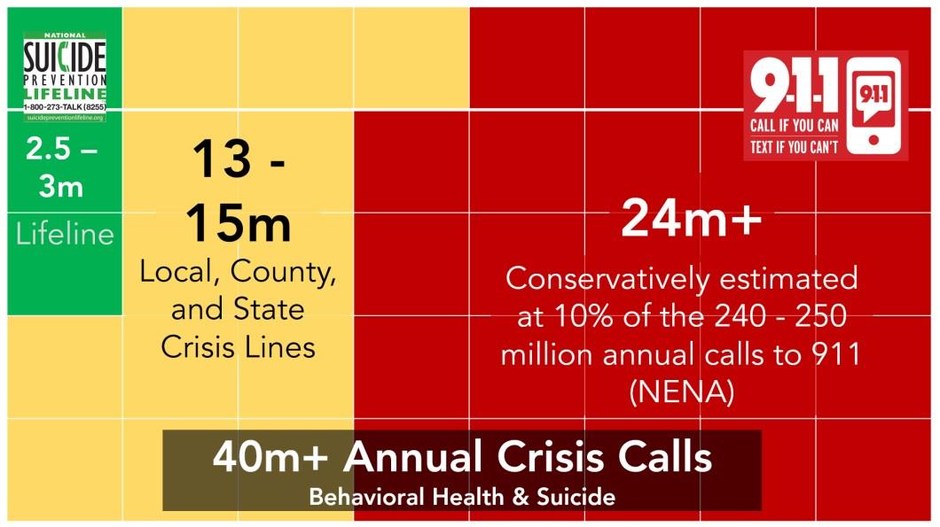 Psychiatric crisis calls