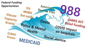 What are the federal resources for 988