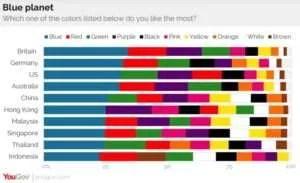 Favourite colours - graph