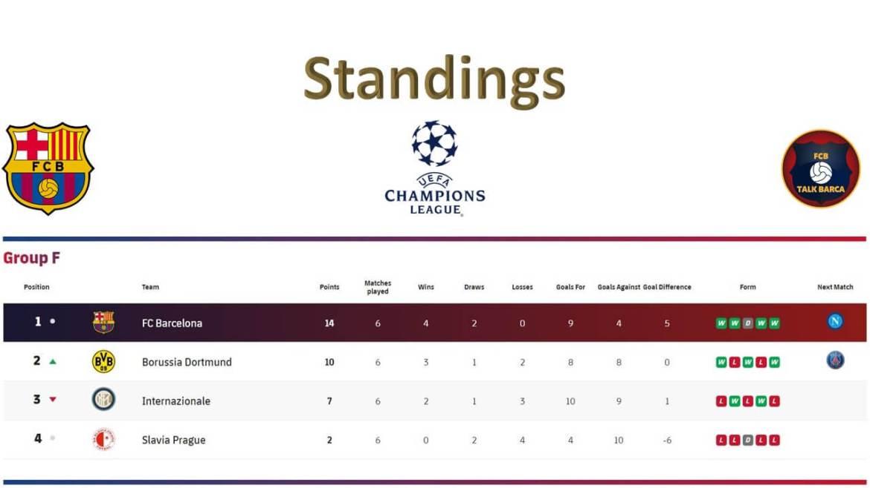FC Barcelona Mid Season Review 2019-20 Champions League Table