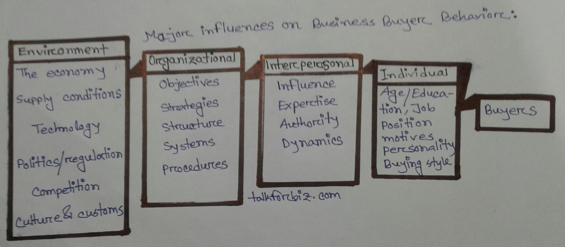 Identify the major factors that influence business buyer