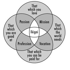 A diagram of the Japanese concept of Ikigai or 'reason for being' which Stuart found with Hypnosis Psychotherapy training.