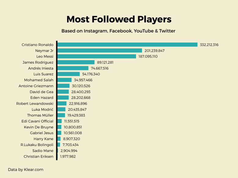 most-followed-players (1)