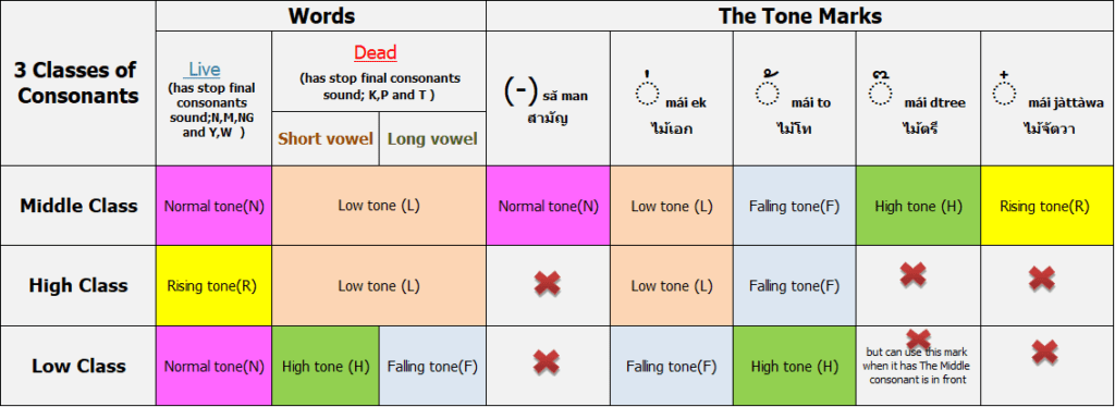 Thai Tone rules by TalkingThai