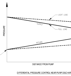 pressure gradient diagram showing system pressure under full and part load with dp sensor located close [ 1839 x 832 Pixel ]