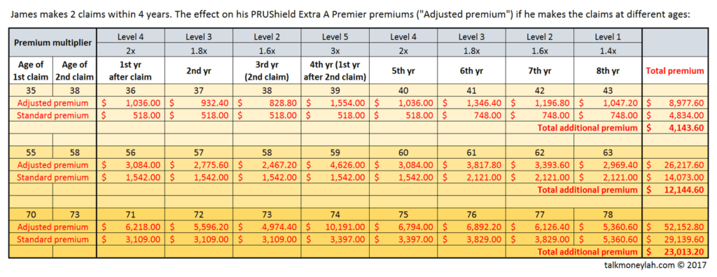 Prushield Extra A Premier Effect on Premium Example