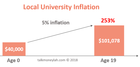 Local university education inflation
