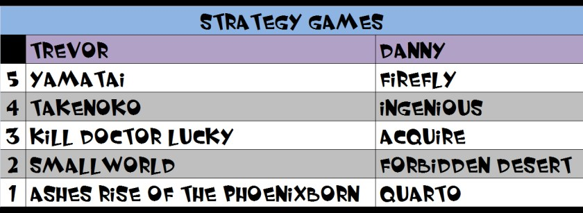 Strategy Games List