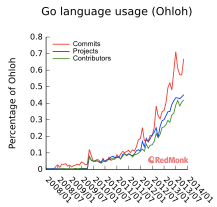 The State of Go