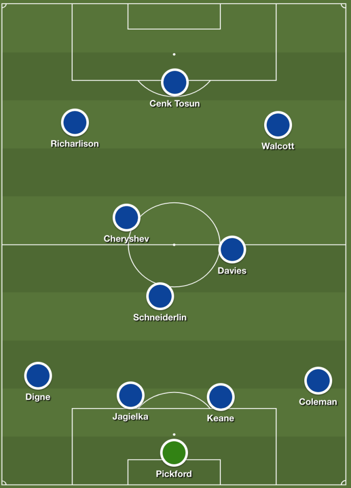 A mock-up of Everton's possible 2018/19 line-up  How Everton could look in the 2018/19 season including Richarlison, Lucas Digne and Denis Cheryshev Screen Shot 2018 08 02 at 17