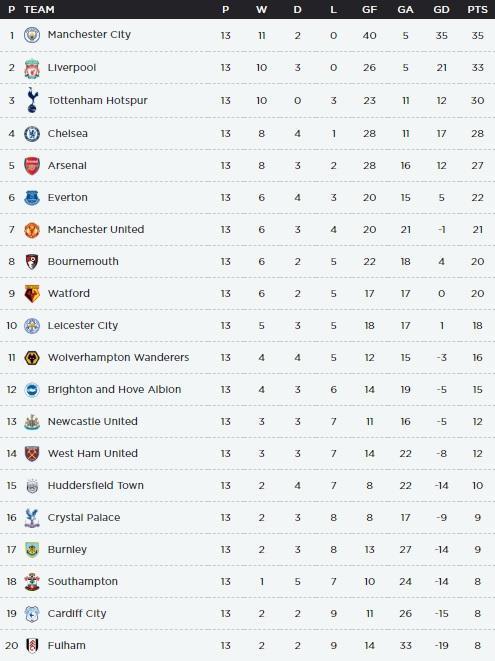 Super Computer Predicts Premier League Table After Festive