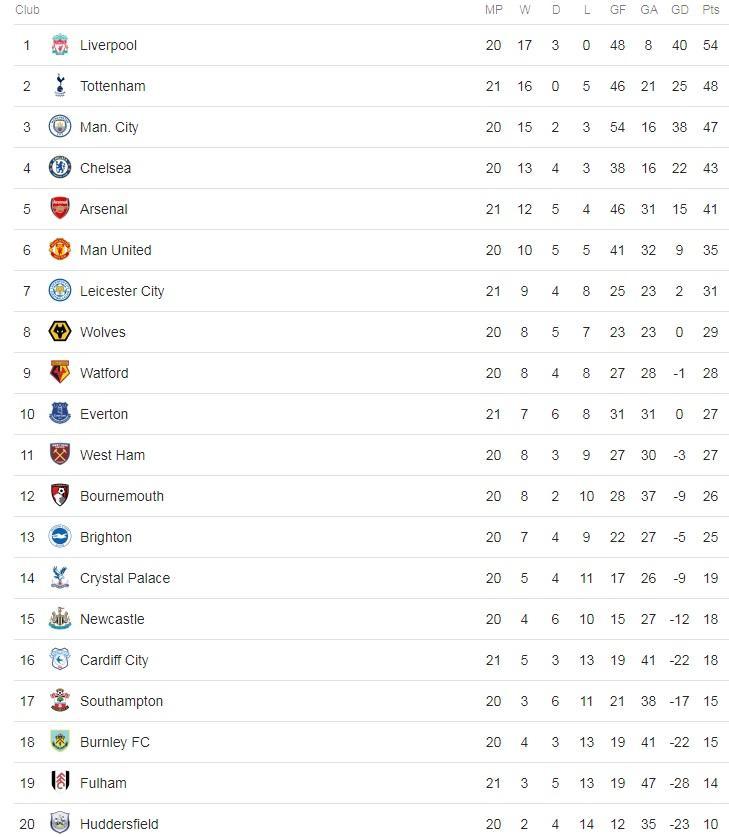 Final Premier League 2018 19 Table Super Computer