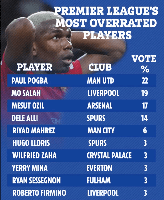 How SunSport readers ranked the 10 'overrated players