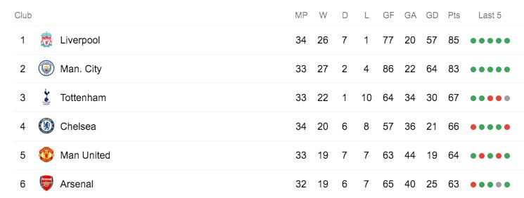 The Premier League table as of 14 April