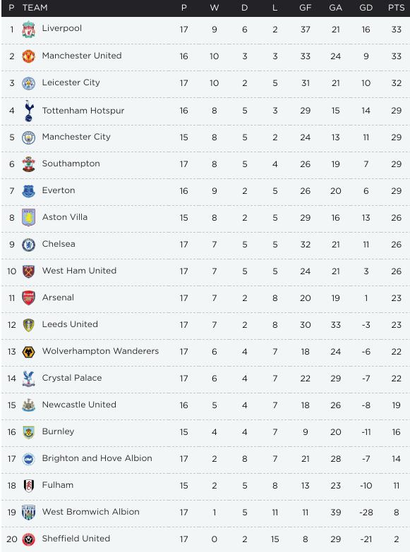 Premier League Table 2021 - Wolves Slashed Leeds United 1 ...