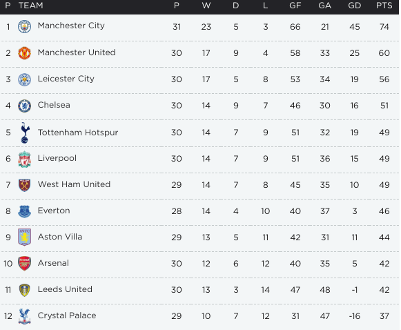 This is what the current Premier League table looks like with eight games left for most teams