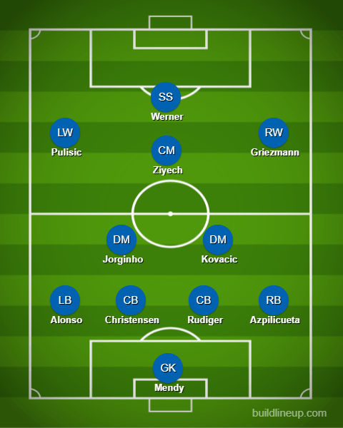 Chelsea's strength in depth is already pretty ludicrous