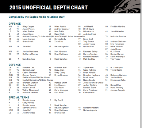 eagles depth chart