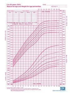 Birth to months girls growth chart edit fill sign online also infant girl rh widyapurimandiri