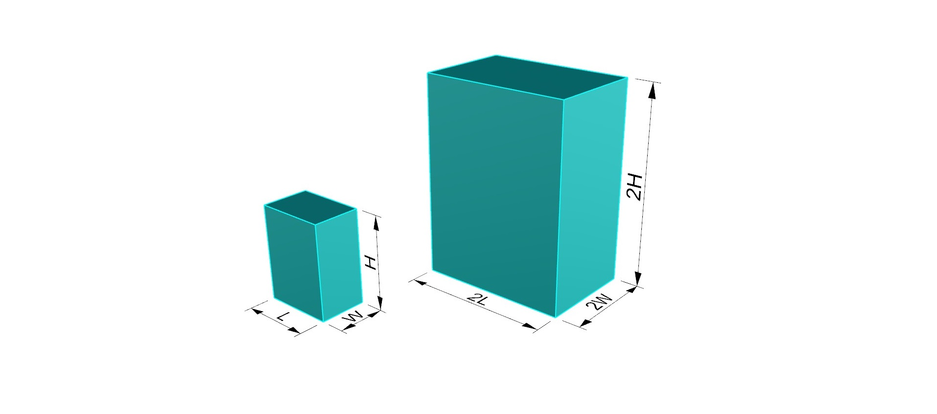 square cube law and