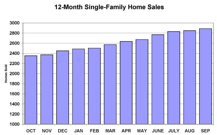 Leon County Single-Family Home Resales Poised for Double Digit Increase in 2015