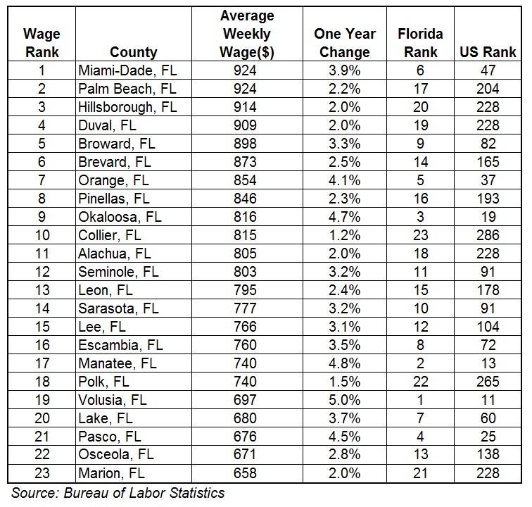 Leon County Weekly Wage Increases by 2.4% in 2015