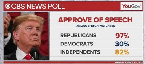 Local Media Ignores Positive Reviews of Trump Speech