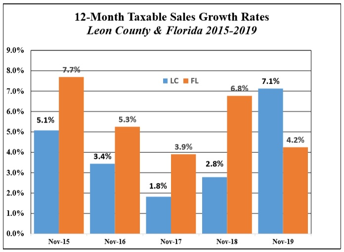 Leon Taxable Sales Growth Rate Ahead of  State Pace