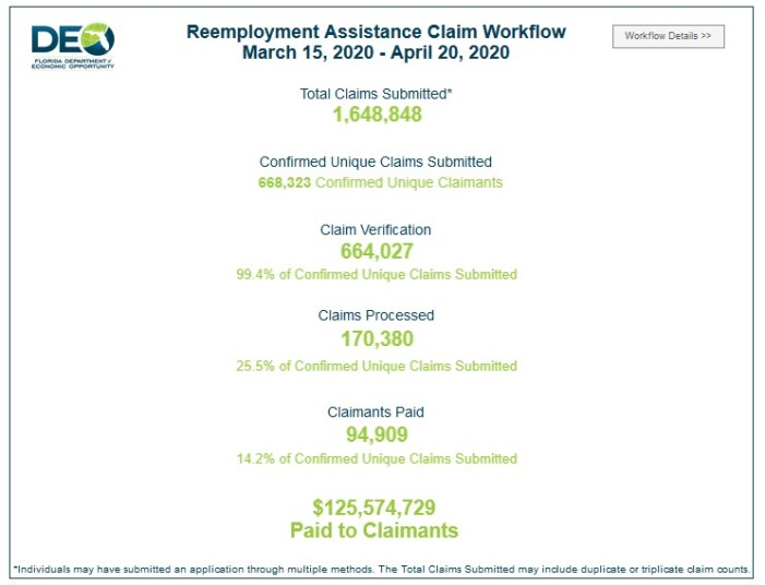UPDATED: DEO Publishes Florida Unemployment Dashboard