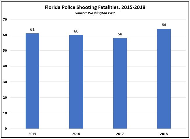 By the Numbers: Florida Police Related Shooting Fatalities