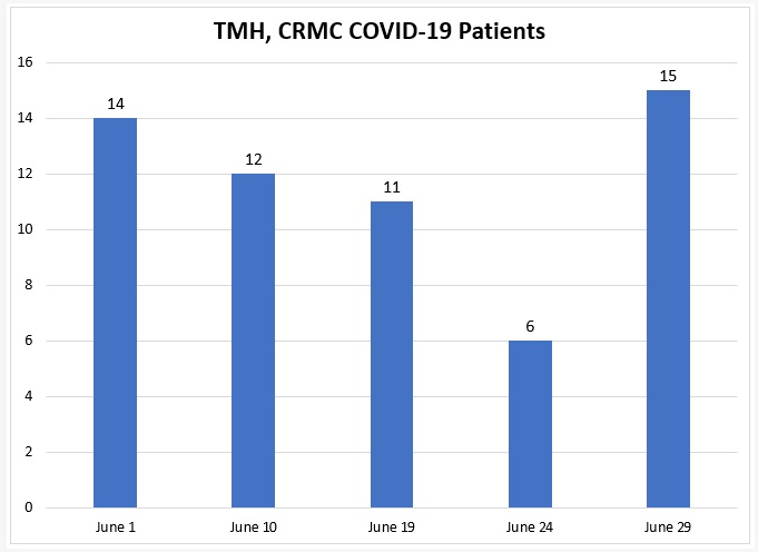 TMH, CRMC COVID-19 Patients Increases to 15