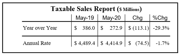 Leon County Taxable Sales Fall 30% in May