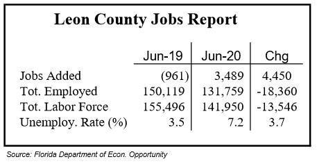 June Job Numbers Show Slight Improvement
