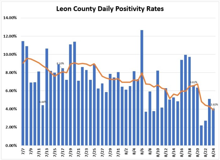 Leon County COVID Positivity Continues to Fall, Now Below 4%