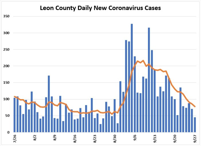 Weekly Report on Leon County COVID Cases Shows Declining Trends