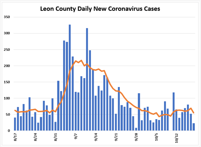 Weekly Report: Leon COVID Positivity Remains Below 5%, Cases Down Slightly
