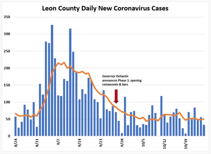Weekly Report: Leon COVID Trends All Down, Positivity Rate Below 3%