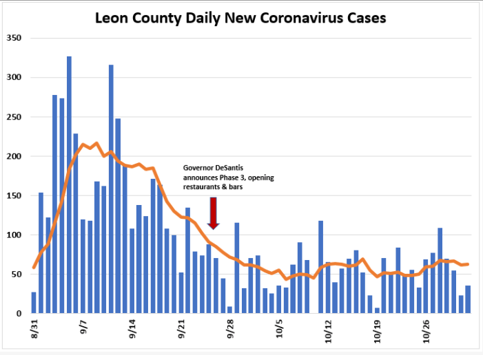 Weekly Report: Leon COVID Trends Slightly Up, Positivity Rate Still Below 4%