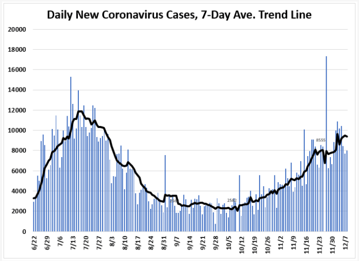 December 17 Tracking Florida Covid 19 Cases Hospitalizations And Fatalities Tallahassee Reports