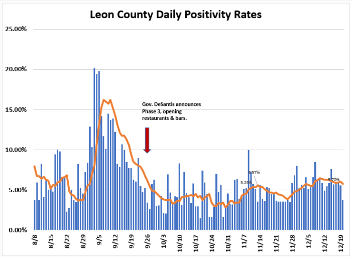 Weekly Report Ending Dec. 20th: Leon COVID Cases &  Positivity Rate Down, Hospitalizations Up,