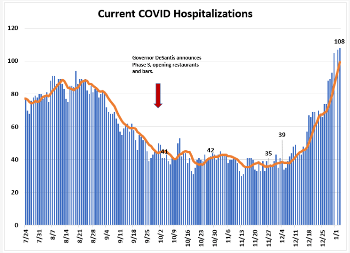 Weekly Report Ending Jan. 3rd: Leon COVID Cases, Positivity Rate and Hospitalizations Up