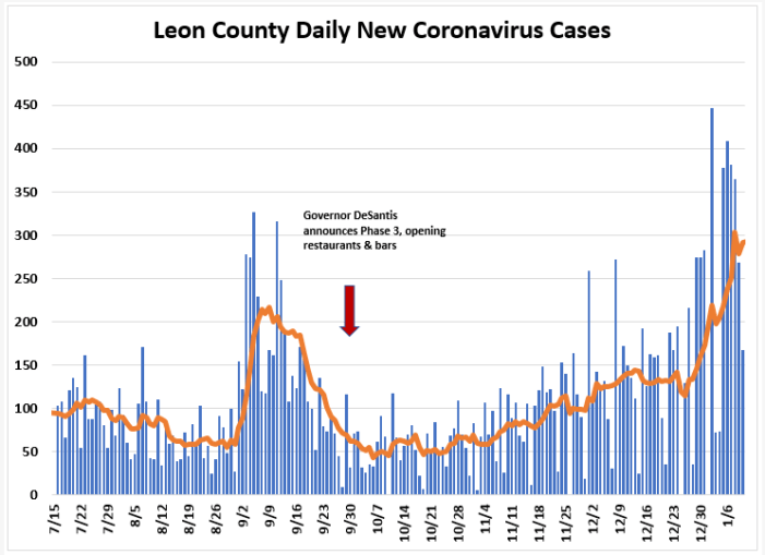 Weekly Report Ending Jan. 10th: Leon COVID Cases and Hospitalizations Up, Positivity Rate Down