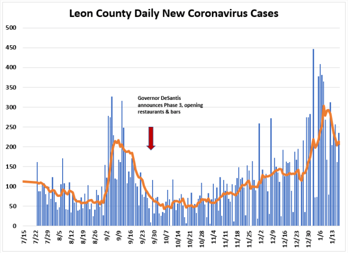 Weekly Report Ending Jan. 17th: Leon COVID Cases and Positivity Rate Down, Hospitalizations Up