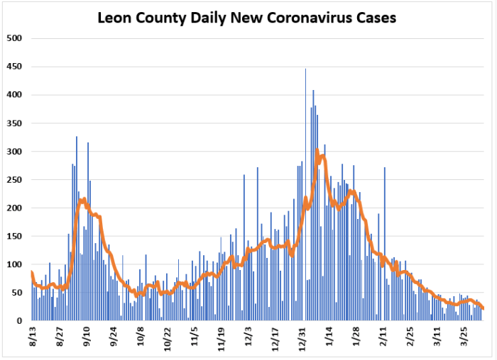 Weekly Report Ending April 4th: Leon COVID Cases, Positivity Rate and Hospitalizations Down