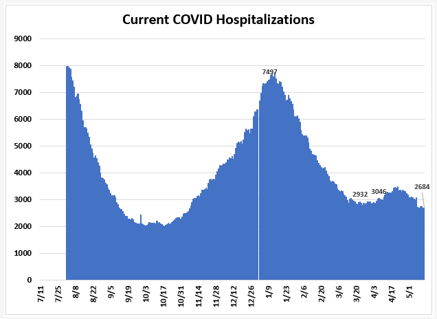 May 15: Tracking Florida COVID-19 Cases, Hospitalizations, and  Fatalities