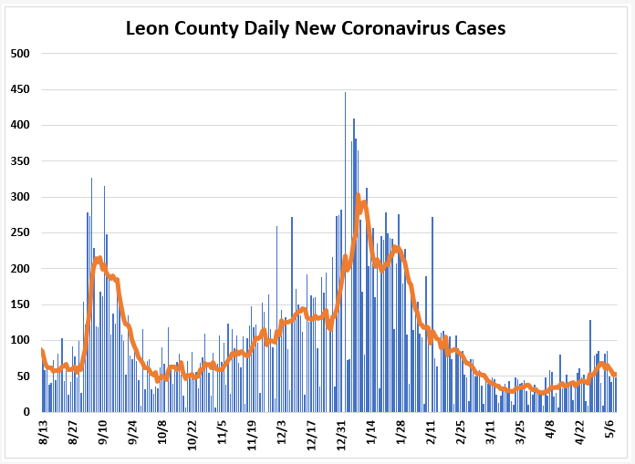 Weekly Report Ending May 9th: Cases Down, Hospitalizations and Positivity Rate Up