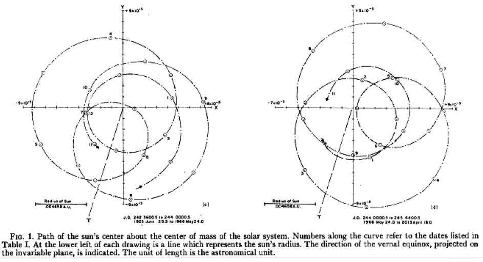 Jose 1965 Diagram of solar motion
